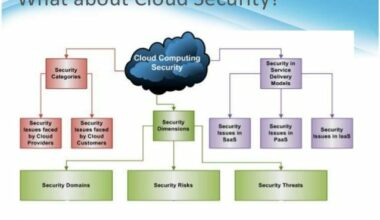 Security Problems in Cloud Computing