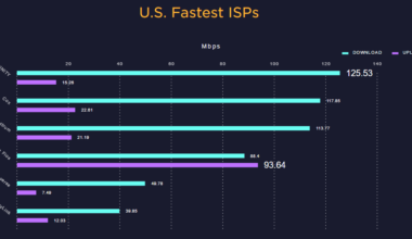 Average US Internet Speed