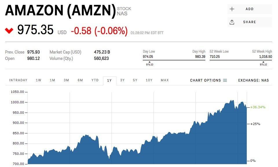 Amazon Stock Prices